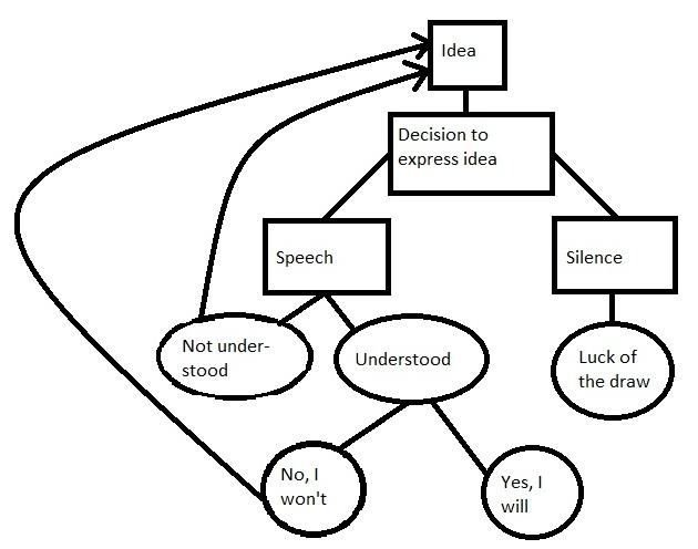 communicaton diagram
